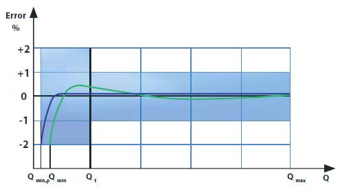 error_curve